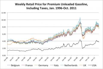 {high gasoline taxes of Europe}